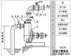 自吸泵使用方法及安装开停