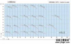 浅谈泵的特性曲线图,包括的内容与作用