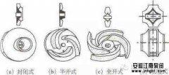 离心泵闭式叶轮与开式叶轮的区别