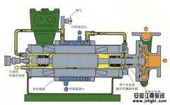浅谈屏蔽泵与磁力泵对比分析!