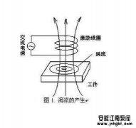 磁涡流对不锈钢磁力泵的影响大吗?