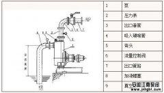 自吸泵安装止回阀,底阀的作用,增加吸程原理