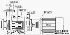 衬四氟磁力泵的组成结构和作用解析