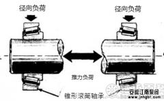 防腐蚀磁力泵故障之轴承篇