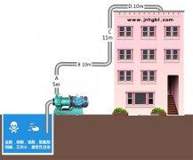 水泵扬程是什么意思?水泵扬程怎么算?